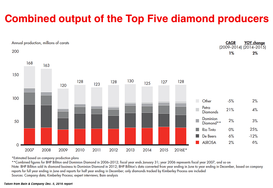 Global rough diamond production about to reach its peak