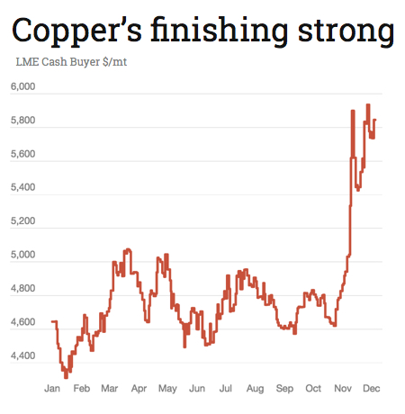 Hedge funds make $5 billion bet on rising copper price