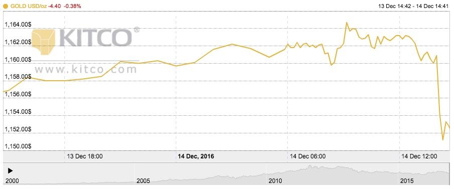 Chart by Kitco.