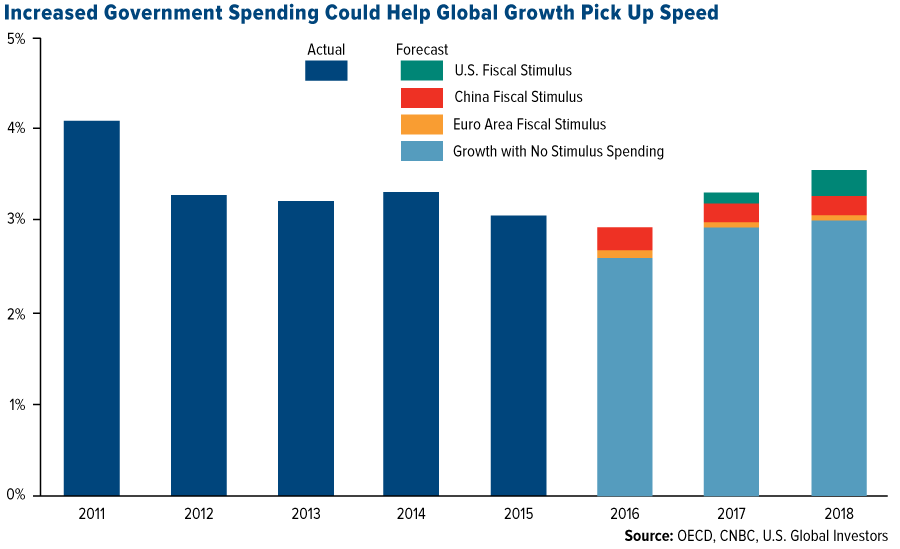 increased-government-spending-could-help-global-growth-pick-up-speed