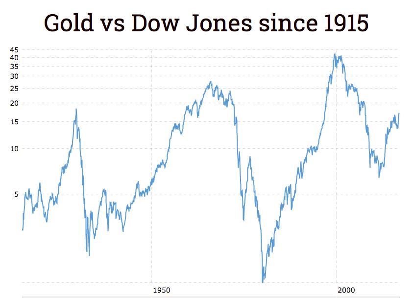 Gold price breaks 3-year losing streak