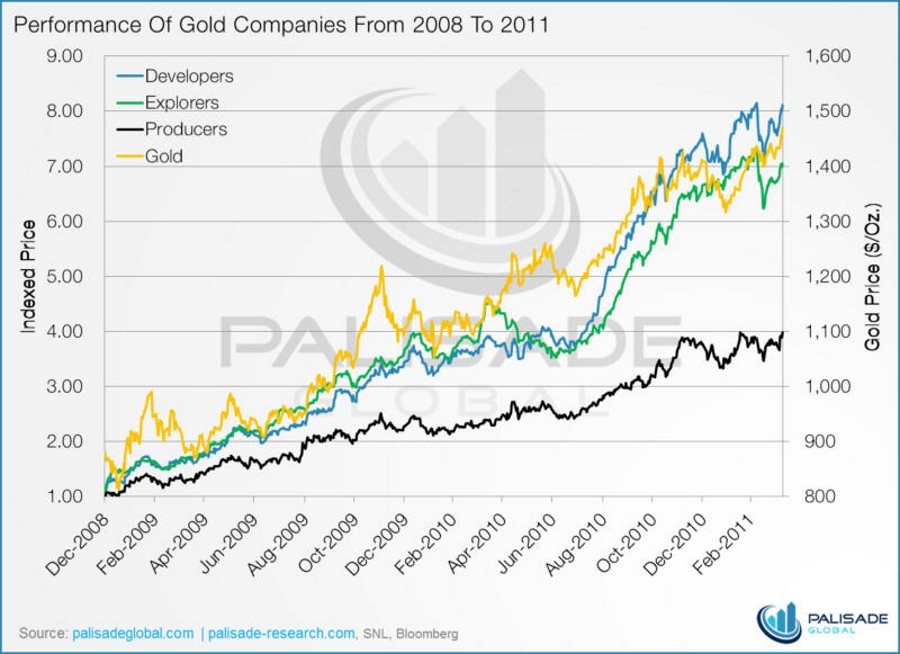 performance-of-gold-companies-from-2008-to-2011
