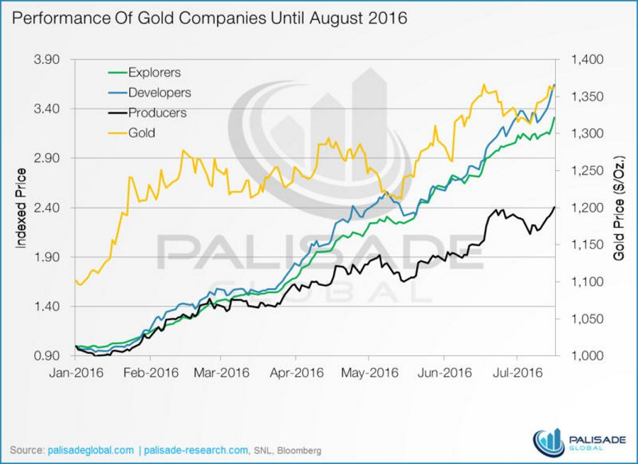 performance-of-gold-companies-until-aug-2016