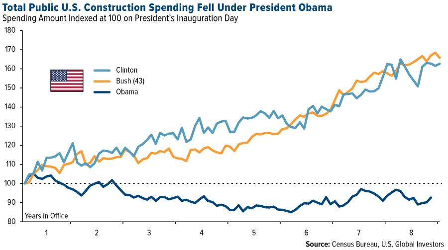 total-public-u-s-construction-spending-fell-under-president-obama