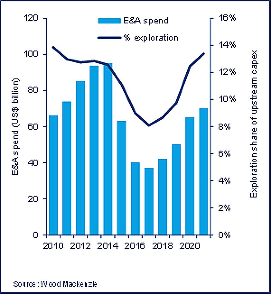wood-mackenzie-exploration-spend-outlook-graph