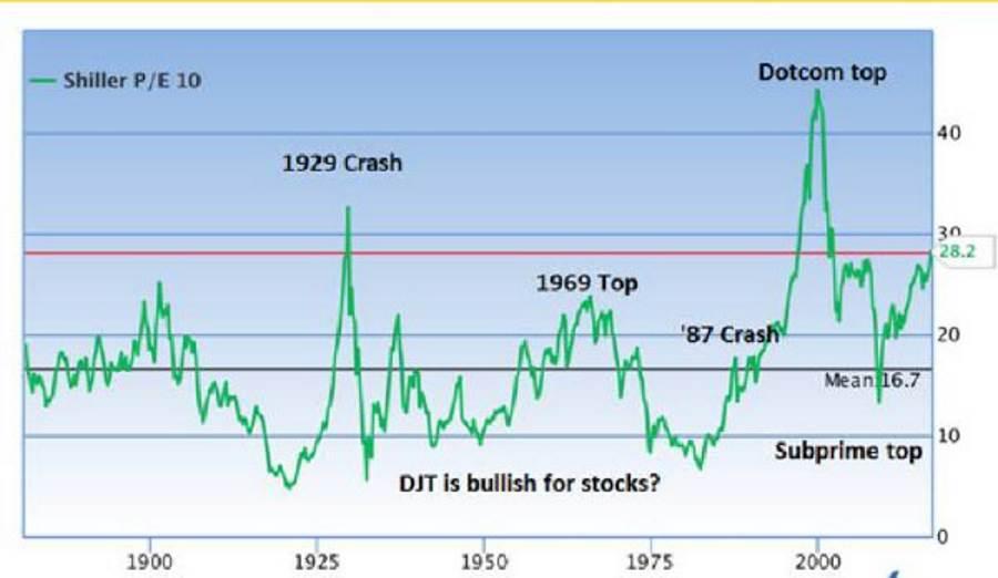djt-is-bullish-for-stocks
