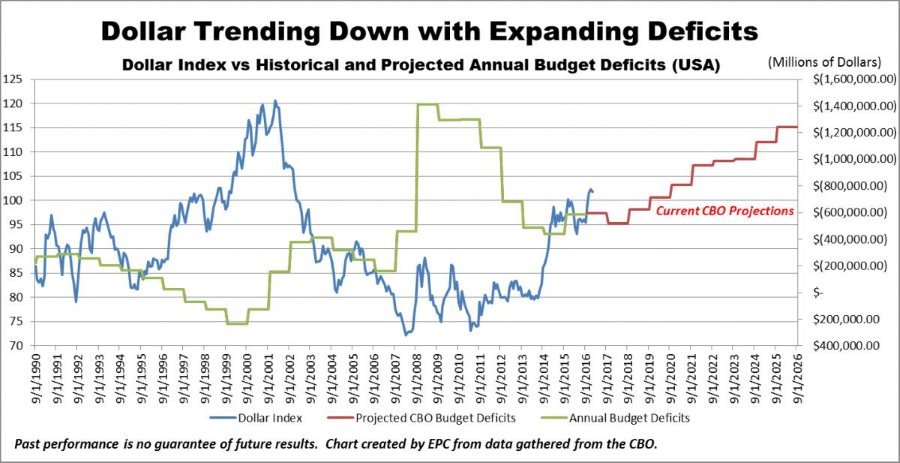 Dollar Trending Down with Expanding Deficits Graph