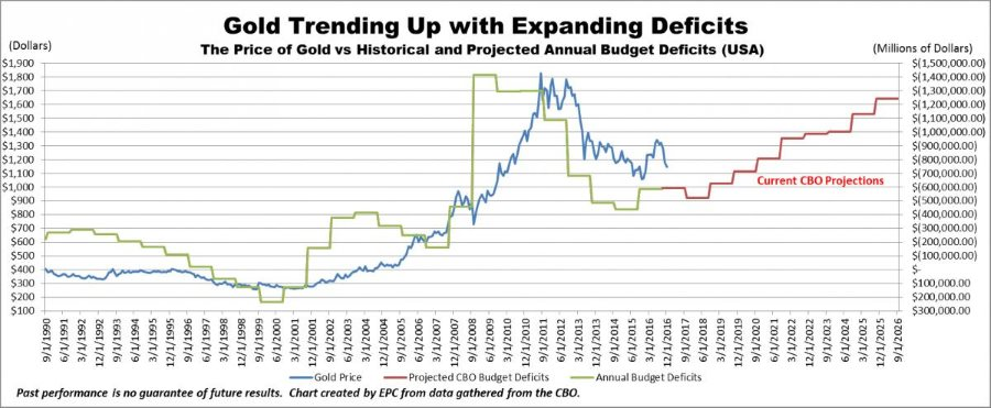Gold Trending Up with Expanding Deficits Graph