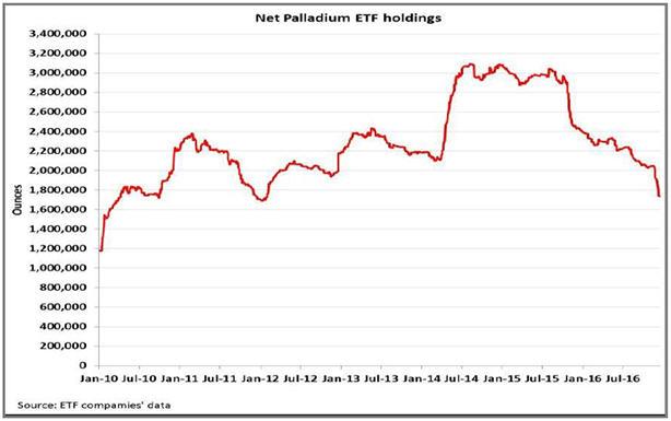Net Palladium ETF holdings