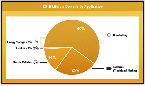The lithium story -2015 lithium demand by application graph