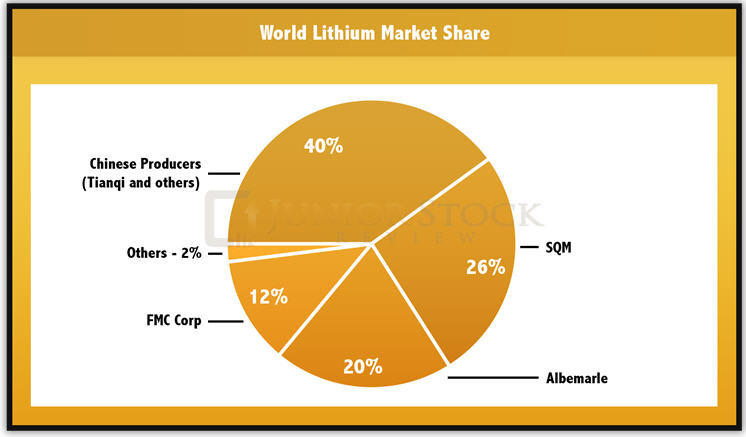 The lithium story - world lithium market share graph
