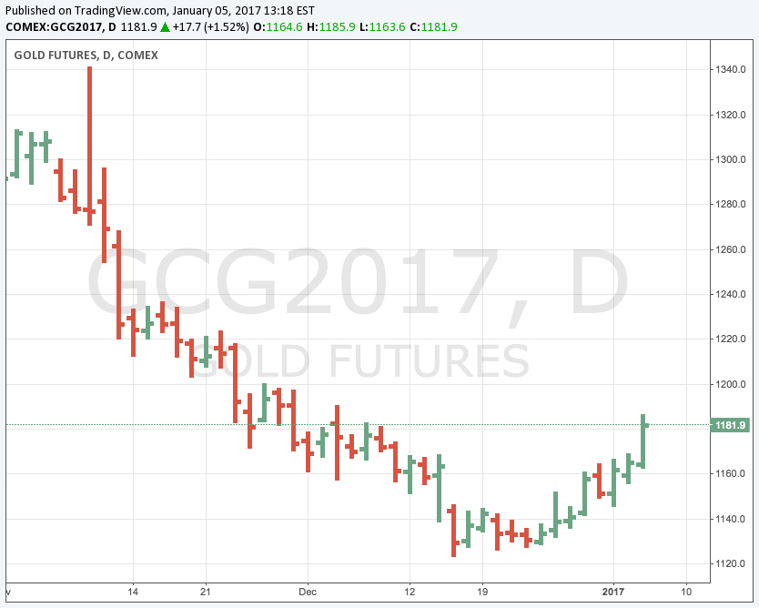 Gold price rally gains momentum