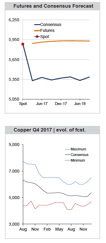 Copper price crushed