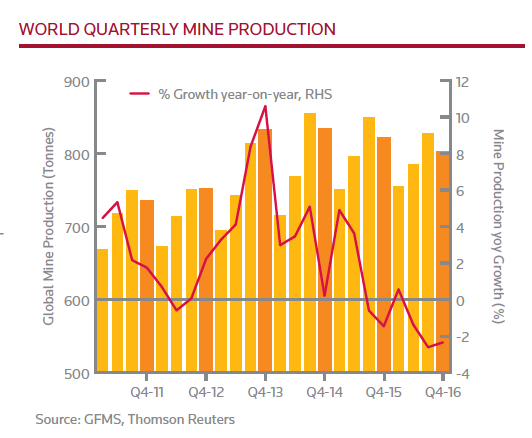 Global gold mining output to decline further