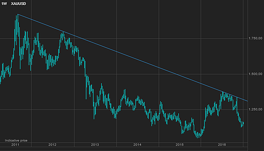 This chart shows gold price remains firmly in bear grip