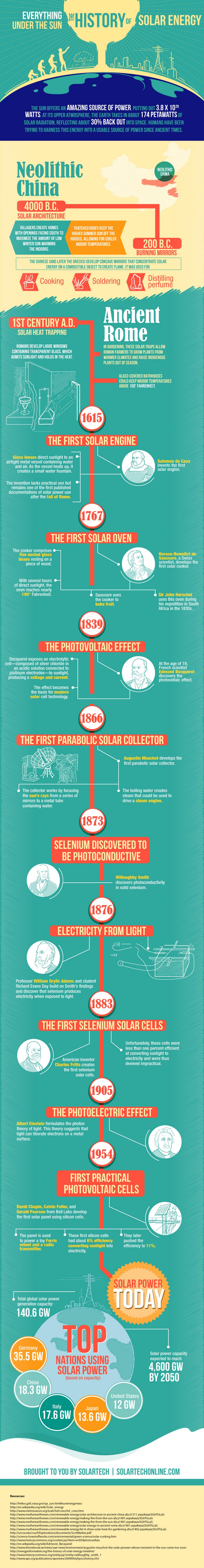 graphic-solartech-solar-power-history