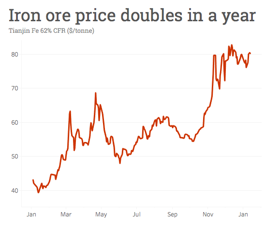 Iron ore price: China imports top 1 billion tonnes for first time