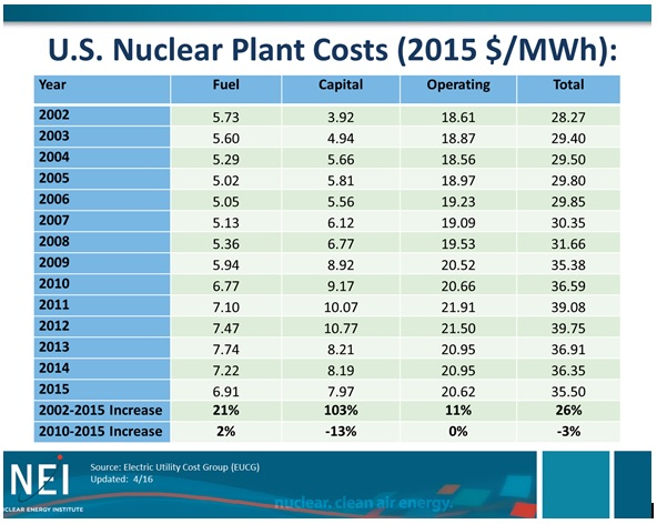 nuclear-plant-costs-nei