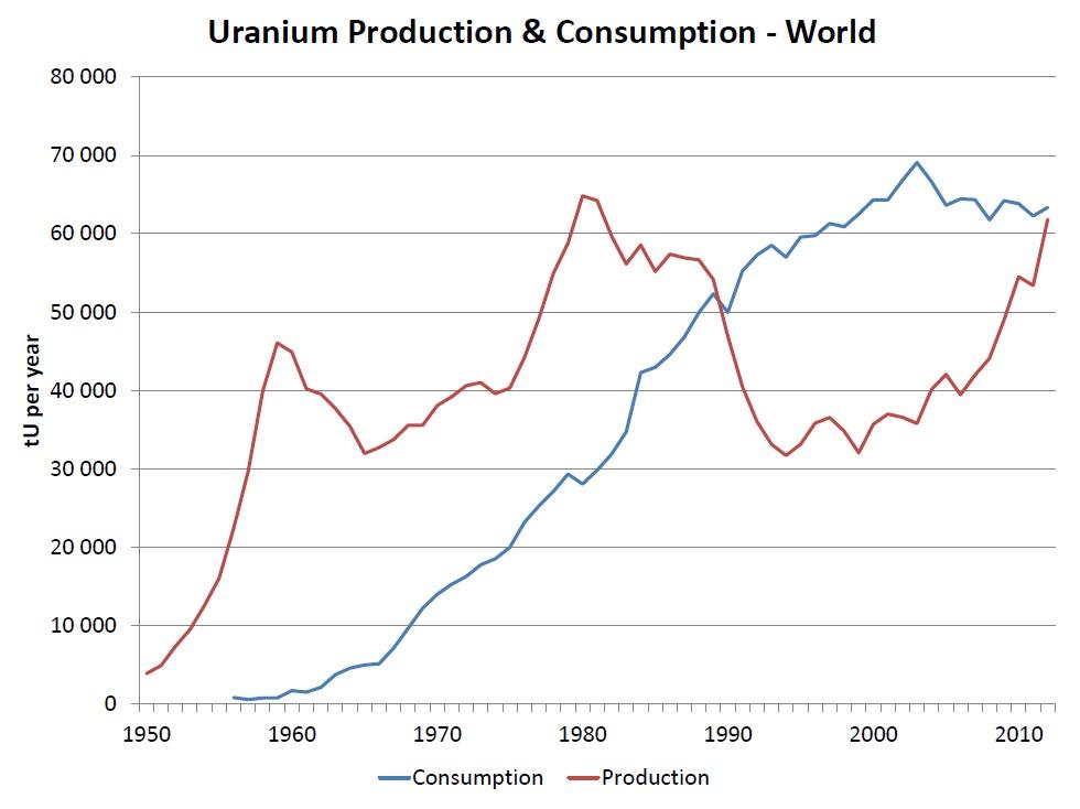 uranium-production-and-consumption-nei-tom-pool-2013