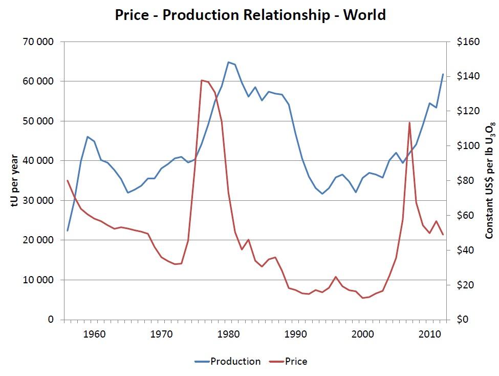 uranium-production_price-nei-tom-pool-2013