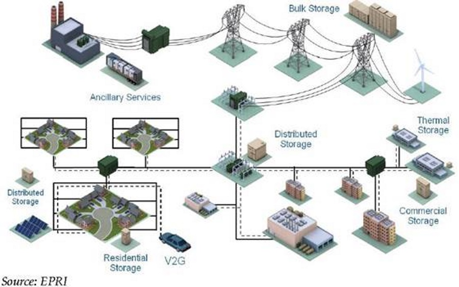 Energy Storage Roles on the Electric Grid Diagram
