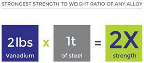 Strength to Weight ratio - Vanadium