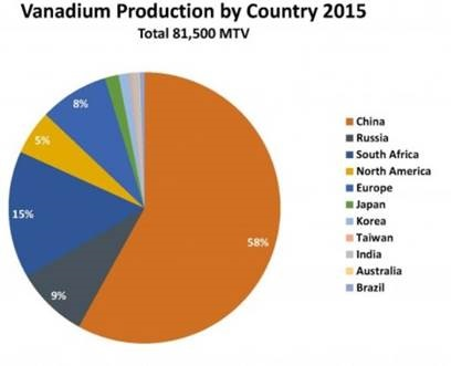 Vanadium Production by Country 2015 pie chart