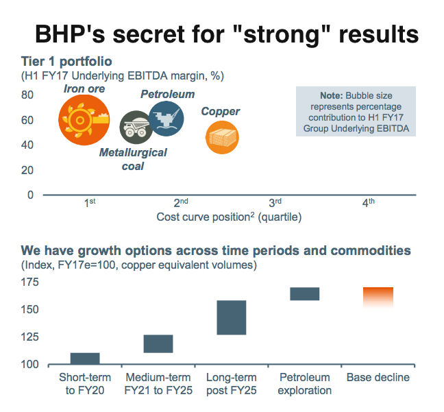 BHP Billiton back into the black, pays higher-than-expected dividend
