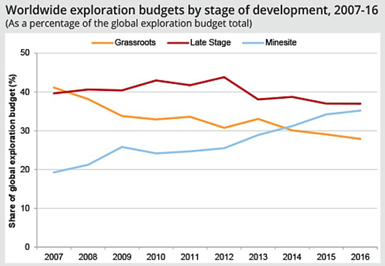 Greenfields share of exploration spending drops to record low