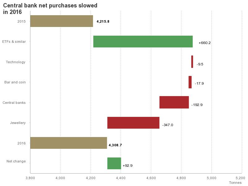 CHARTS: Gold price propped up (only) by Western investors