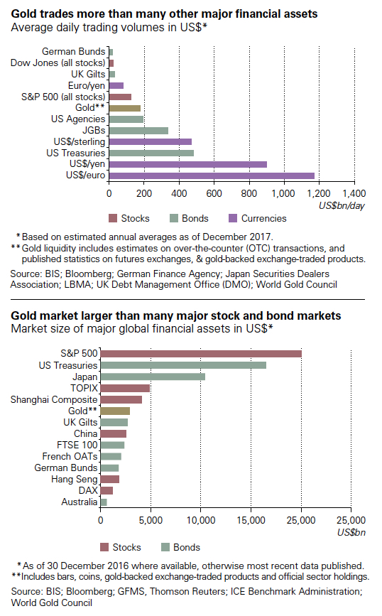 CHARTS: The gigantic paper market to price gold