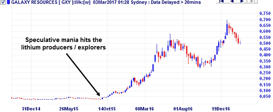 Figure 2: Stock chart of Galaxy Resources, a lithium producer listed on the ASX. The company's share price has risen over 2,000% since the end of 2015. Source – Incredible Charts