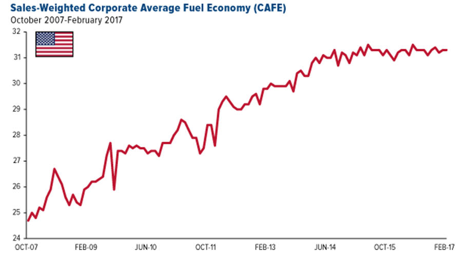 Lithium suppliers can't keep up with skyrocketing demand - Corporate average fuel economy graph
