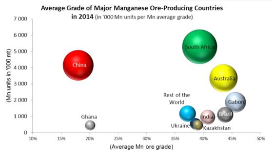 Manganese - Average grade of major manganese ore producing countries