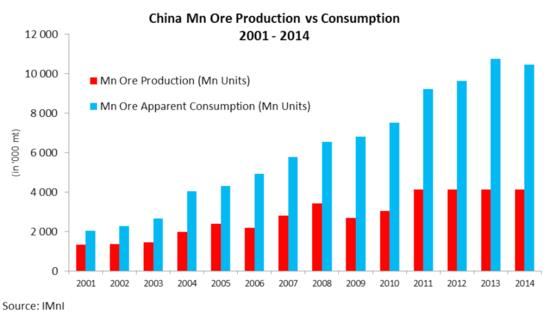 Manganese - China Mn ore production vs consumption graph