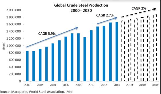 Manganese - Global Crude Steel Production - graph