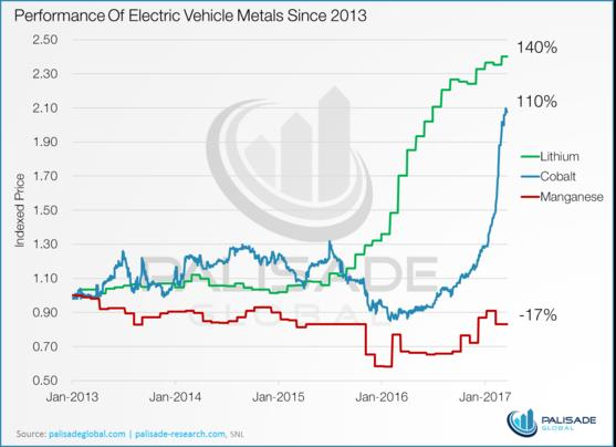 Manganese - performance of electric vehicle metals since 2013 - graph