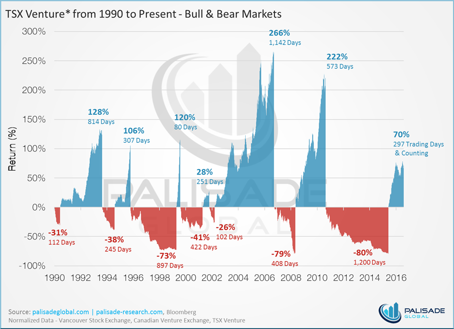 Six charts that scream buy gold - chart 1