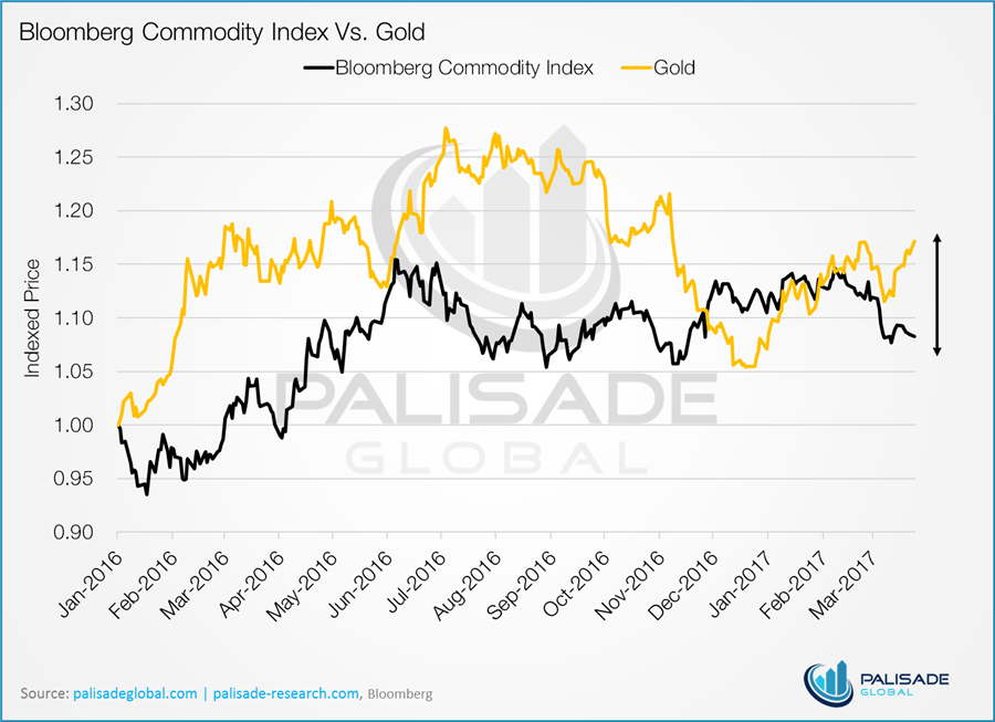 Six charts that scream buy gold - chart 2