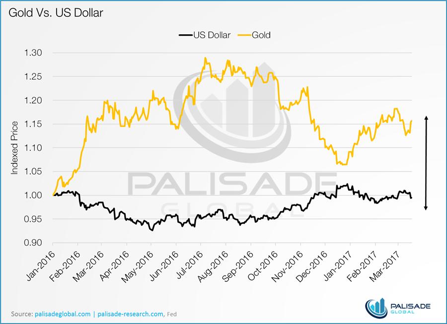 Six charts that scream buy gold - chart 6