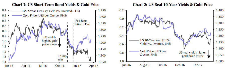Gold price builds on Fed gains