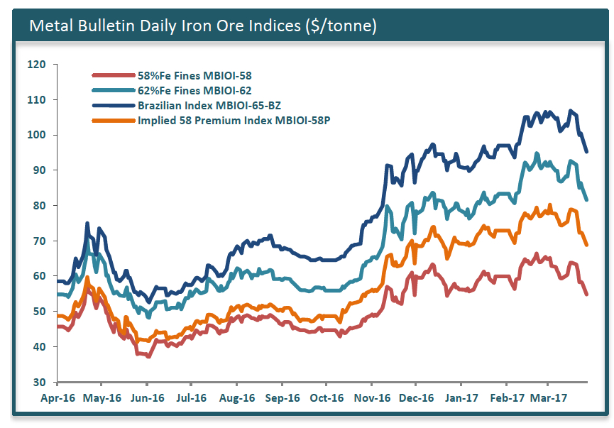 Iron ore hits lowest price since early February
