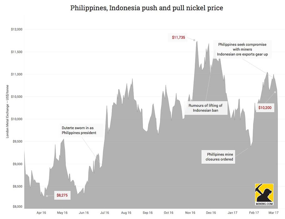 Nickel price is plummeting