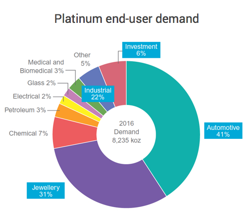 Dieselgate hasn't hurt platinum price