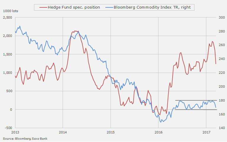 Hedge funds turn commodity bears at record pace