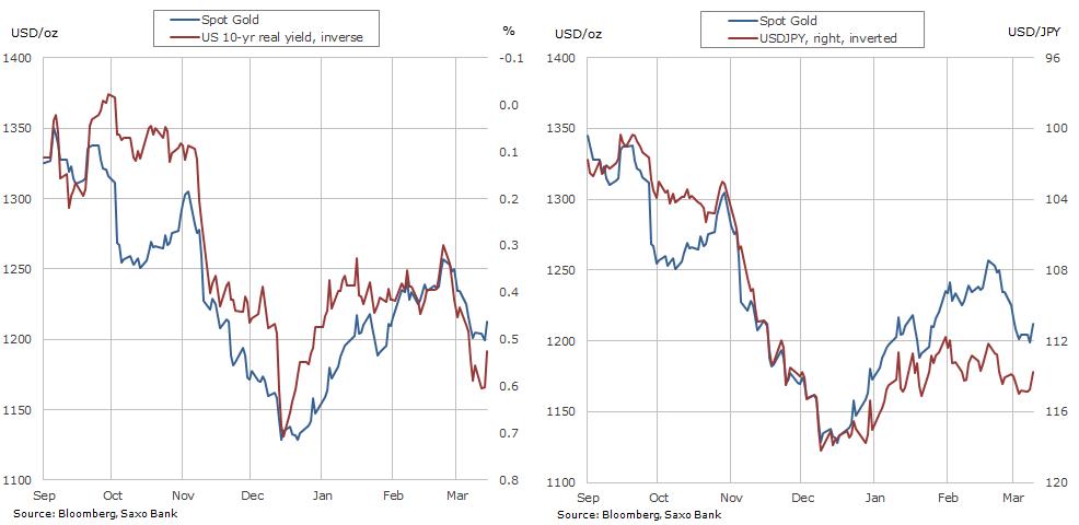 Gold price rebounds after dovish Fed