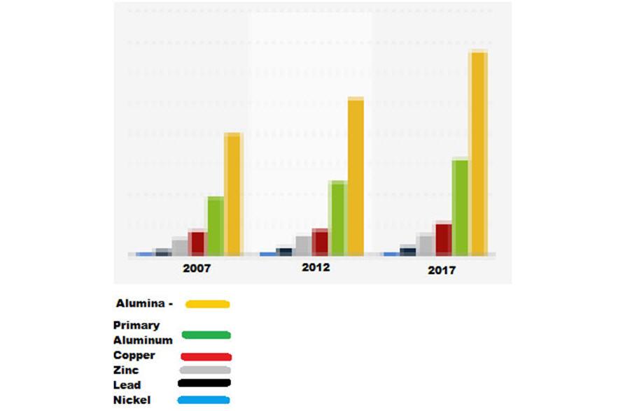 Buy precious, sell base..metals - 2007-2017 graph