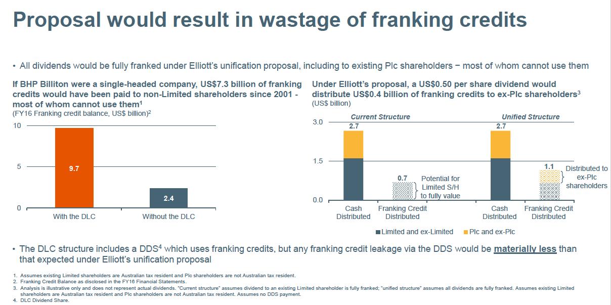BHP brands Elliott's overhaul proposals as flawed, costly