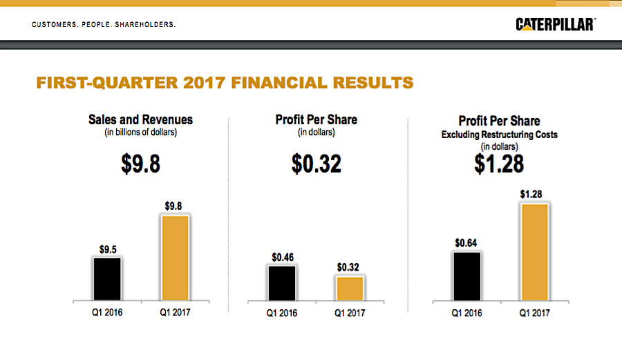 Caterpillar soars as first quarter sales jump for first time in over two years