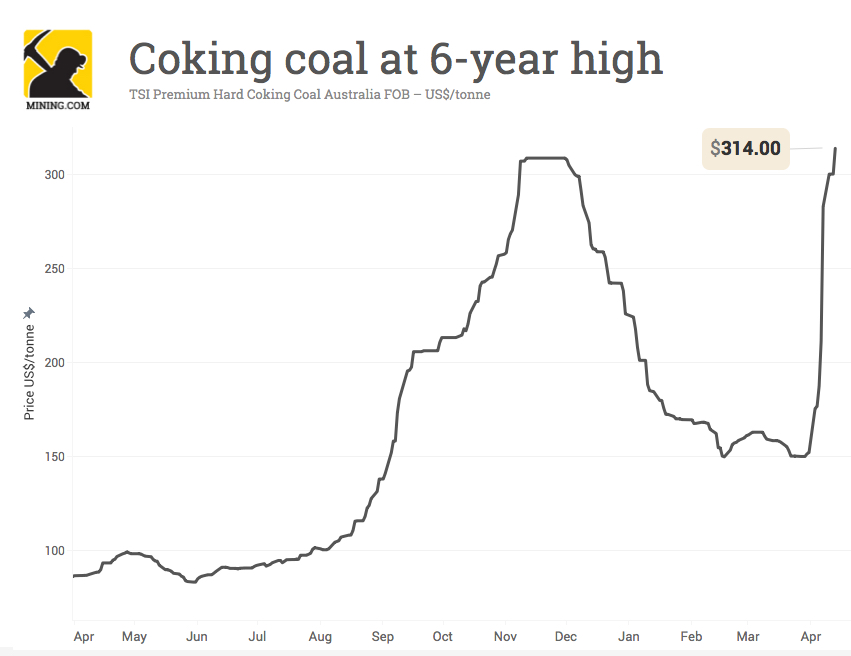 Coking coal price jumps to six-year high